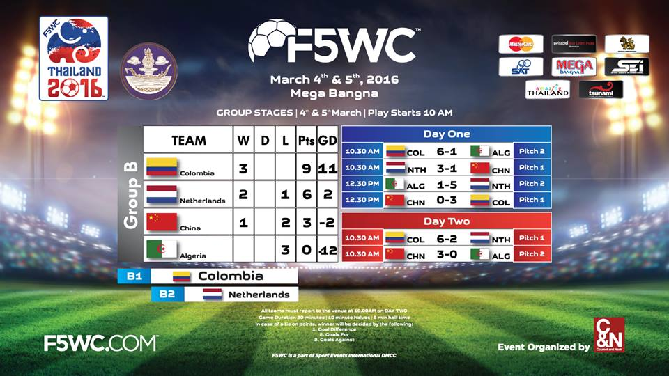 Football Five World Cup 2016 (F5WC)